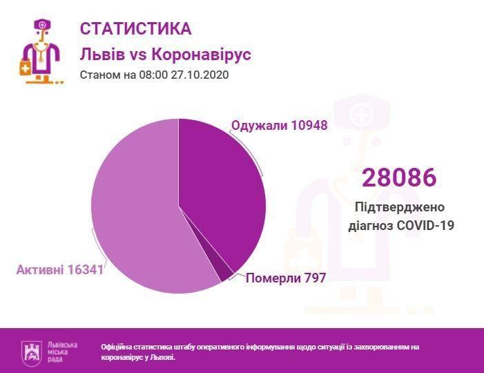 Так багато ще не було: коронавірус рвонув угору у Львівській області