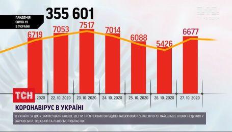 Коронавирус в Украине: за сутки зафиксировали 6,5 тысяч новых случаев