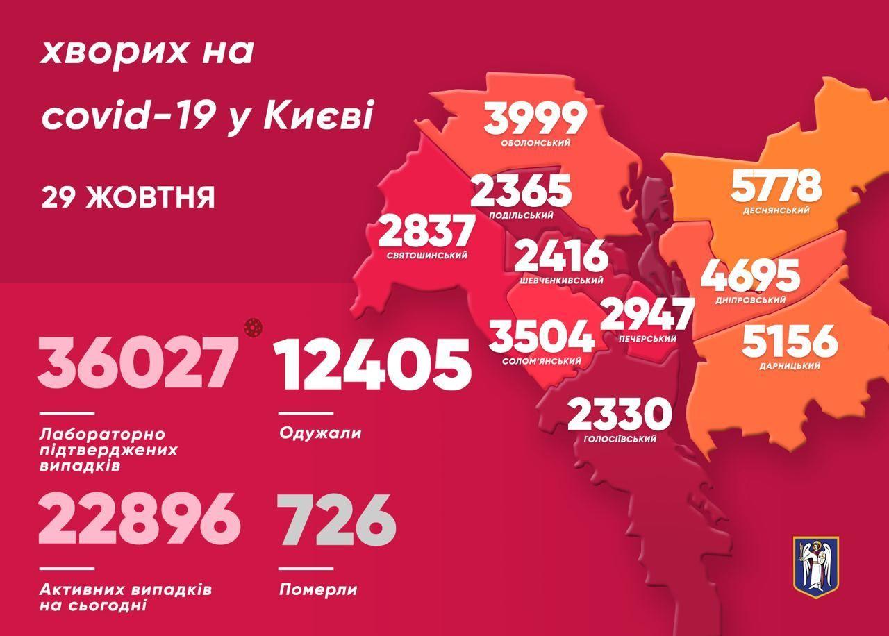 Коронавірусна статистика станом на 29 жовтня