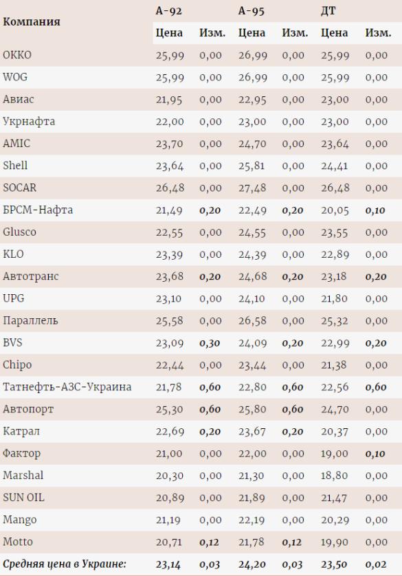 Вартість бензину та ДП в Україні
