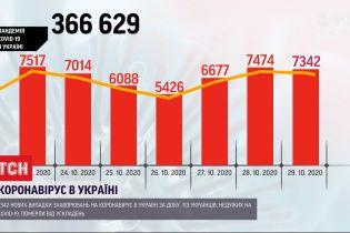 Коронавірус в Україні: за добу - знову понад 7 тисяч хворих