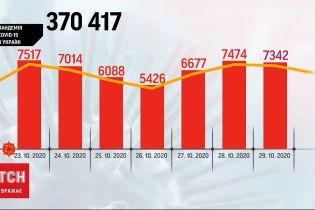 Почти 3 тысячи человек выздоровели от COVID-19