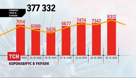 Невтішний рекорд: за минулу добу в Україні виявили 8300 випадків інфікування коронавірусом