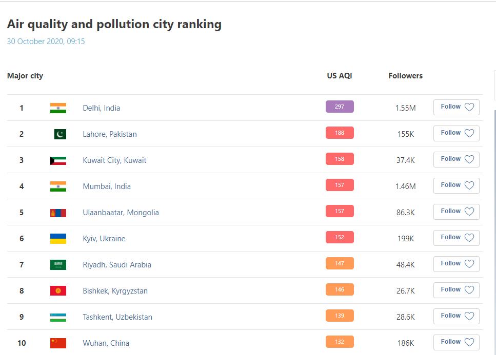 Київ на 6 місці серед міст з найбруднішим повітрям