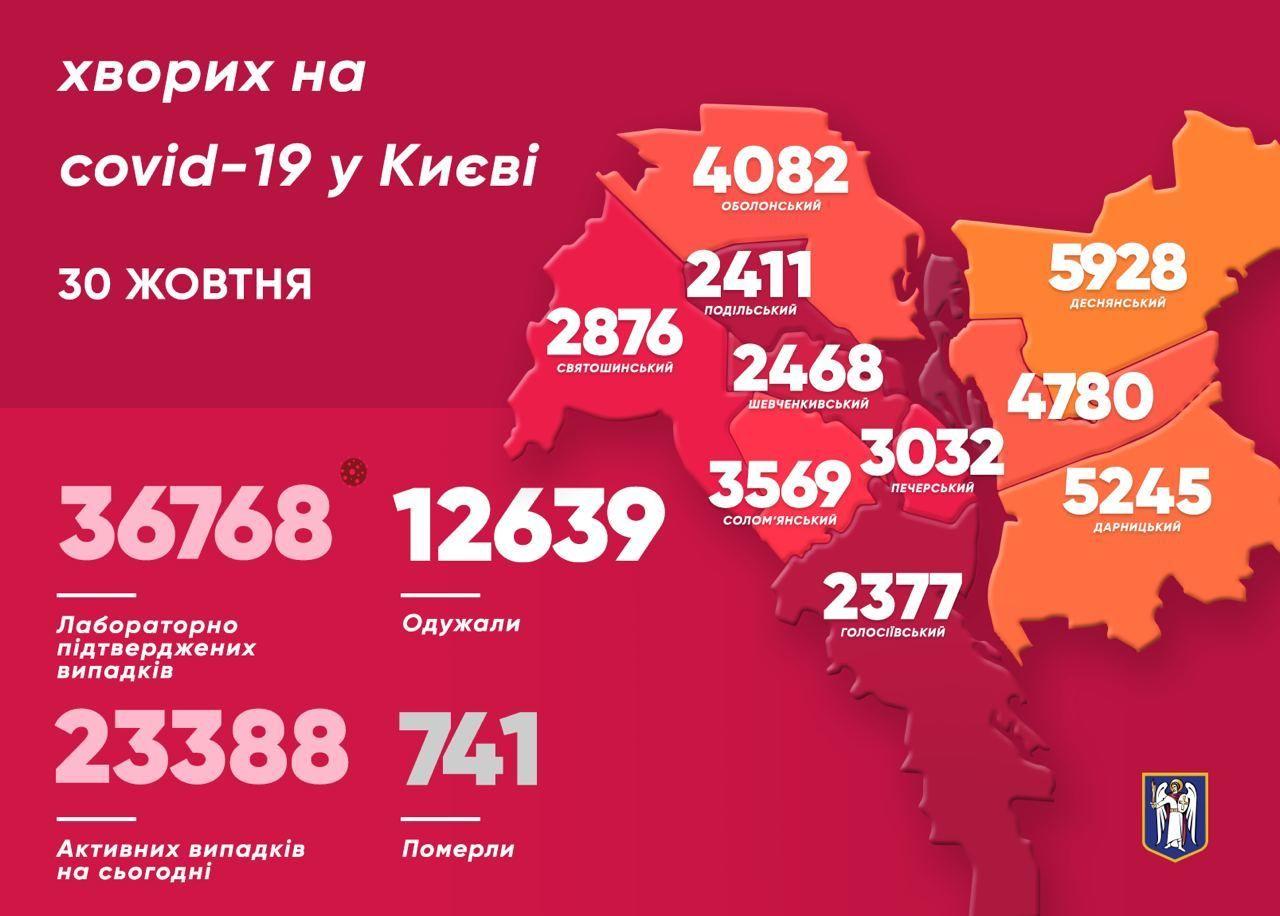 Коронавірусна статистика станом на 30 жовтня