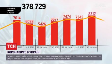 """В Україні 8300 нових випадків інфікування COVID-19, Ужгород і Житомир перейшли у """"червону"""" зону"""