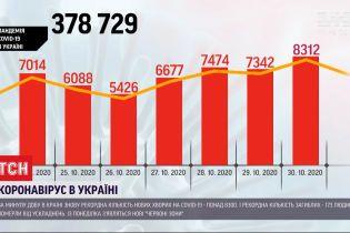 Коронавірусний антирекорд: за минулу добу захворіли більше 8 тисяч українців