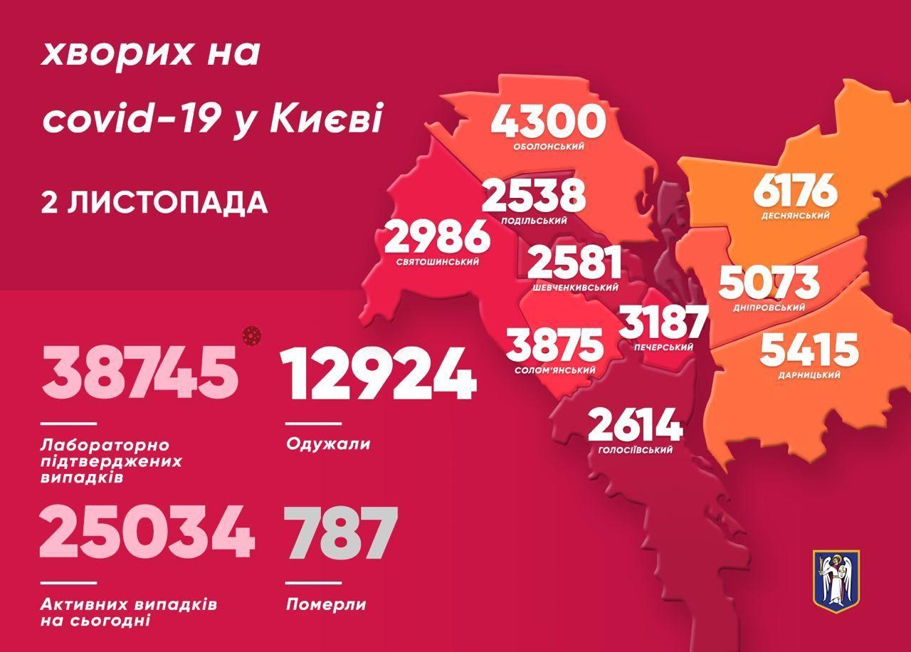 Коронавірусна статистика у Києві станом на 2 листопада