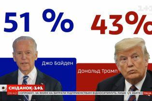 Вибори в США 2020: за що насправді голосують американці