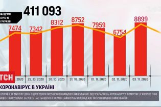 Коронавірус в Україні: показники захворюваності традиційно зростають із початком робочого тижня