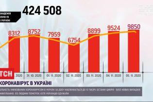 Количество инфицированных COVID-19 украинцев приближается к 10 тысячам за сутки