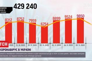 Щодобовий приріст хворих на COVID-19 збільшується з кожним днем –зафіксовано 9850 нових випадків