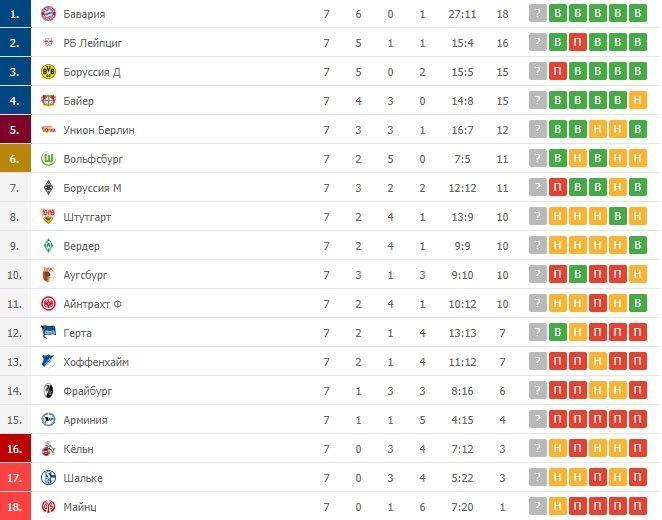 Бундесліга таблиця після 7 туру