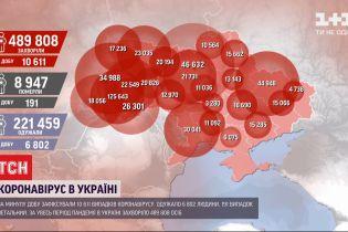 За прошедшие сутки в украинских лабораториях подтвердили более 10 тысяч положительных тестов на COVID-19