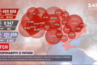 Статистика від МОЗ: від коронавірусу одужало 6 800 українців