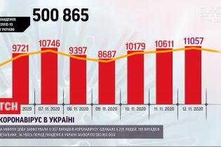 В Україні зафіксували рекордну кількість хворих на COVID-19 від початку пандемії