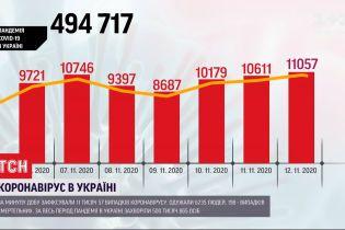 Понад 11 тисяч хворих на COVID-19 - найвища цифра, яку фіксували в Україні від початку пандемії