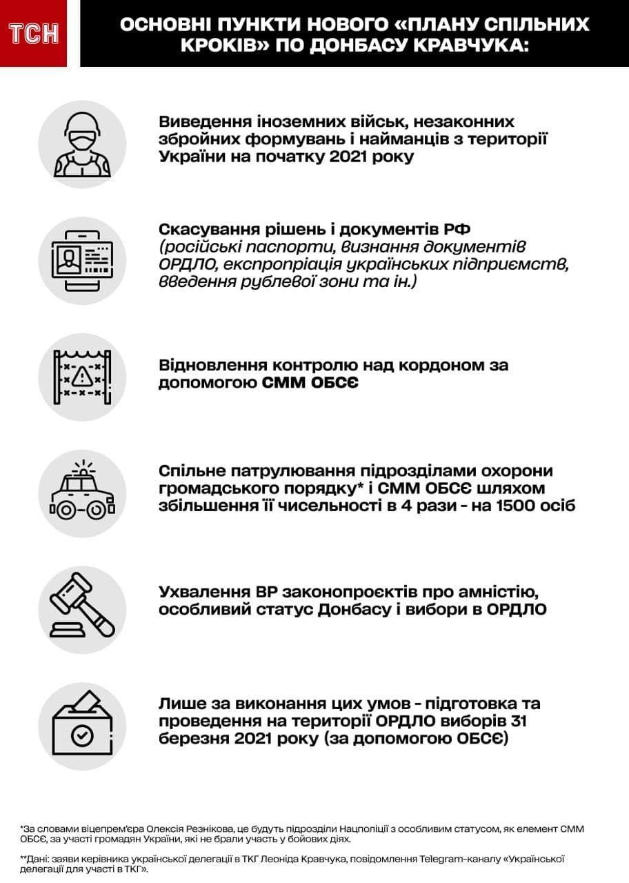 план Кравчука щодо Донбасу