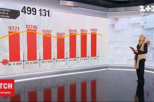 Коронавирус не отступает: за сутки зафиксировали более 11 тысяч новых инфицированных
