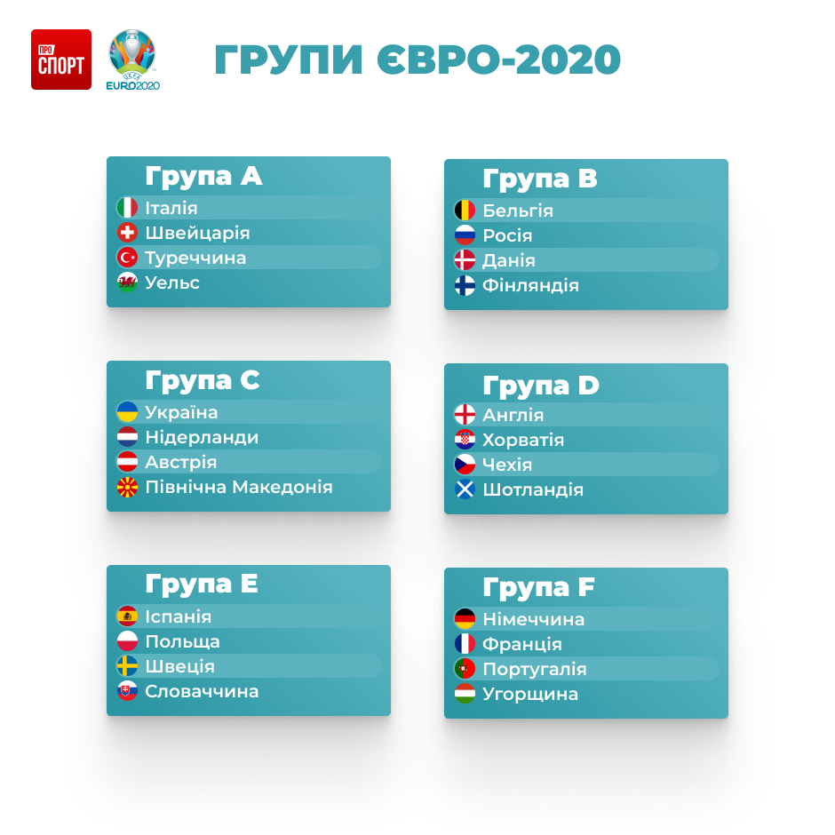 Групи Євро-2020 ІГ