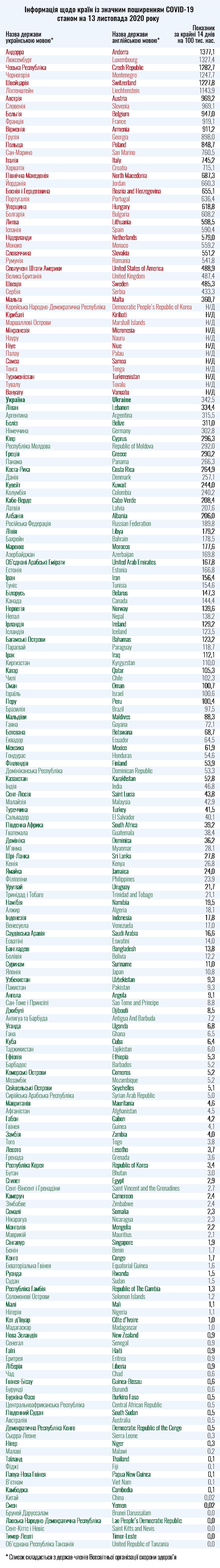 інфографіка список країн 13 листопада