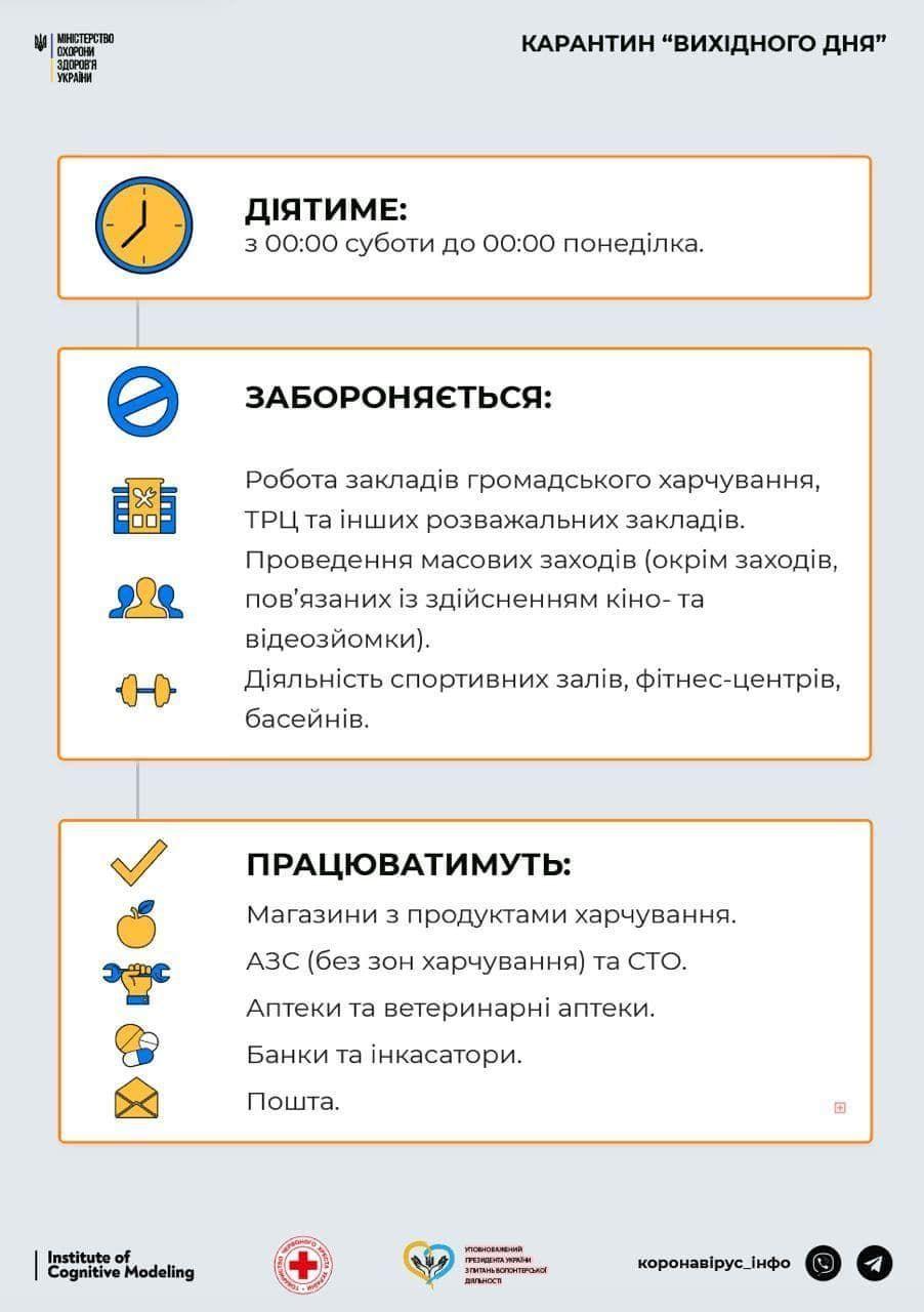 Карантин вихідного дня, інфографіка
