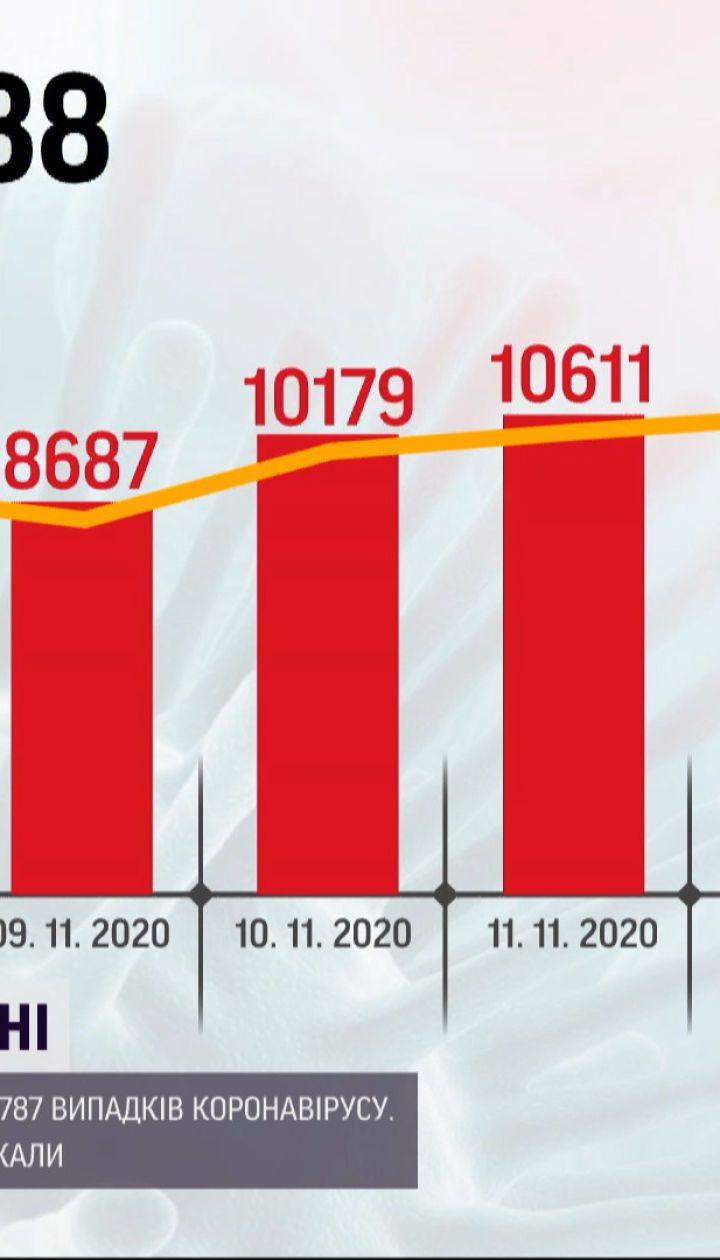 Коронавирусный антирекорд: за последние сутки инфицировалось почти 12 тысяч украинцев