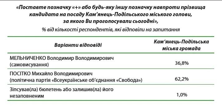 вибори Кам'янець-Подільський_2