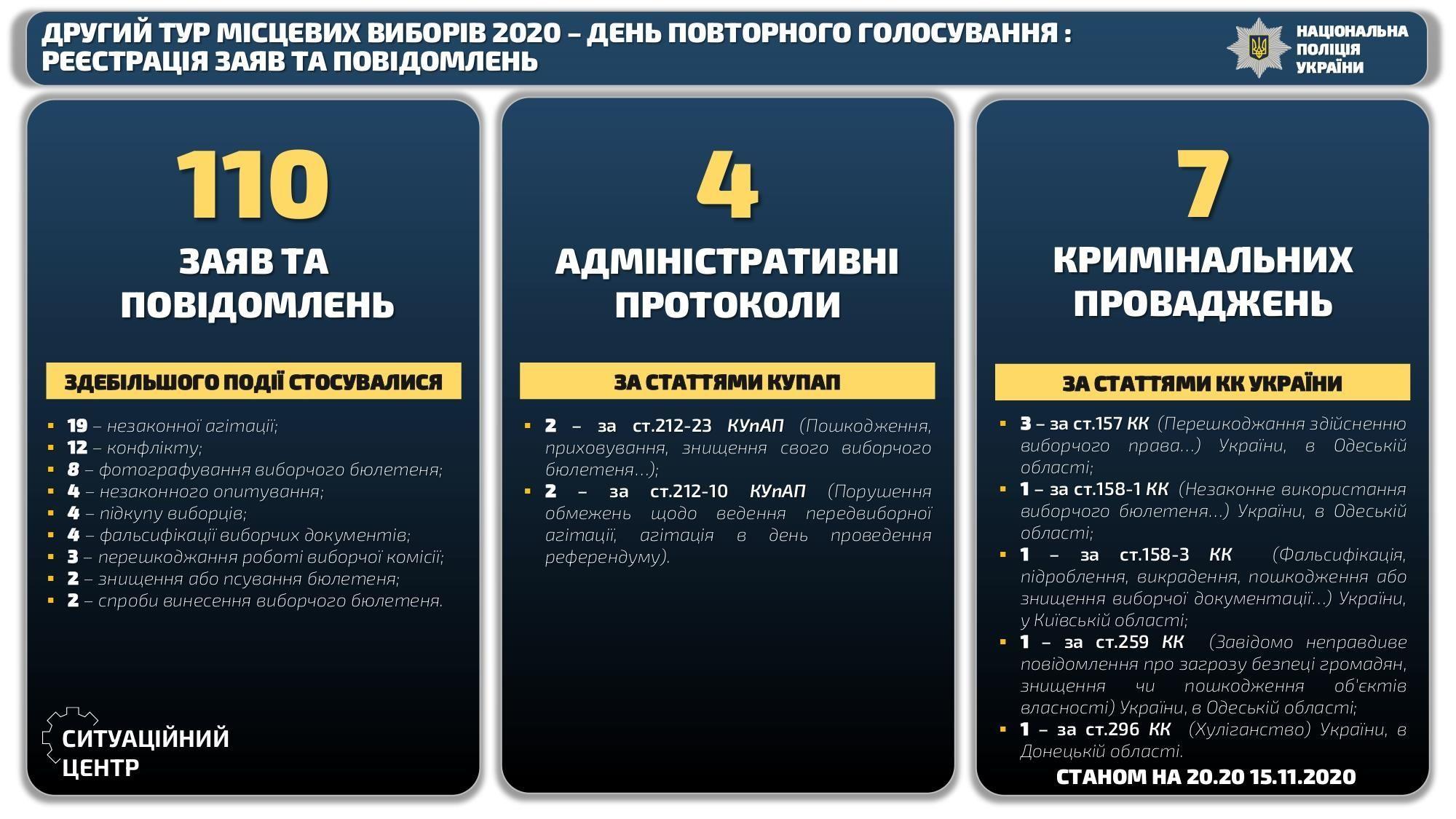 порушення на місцевих виборах 15.11