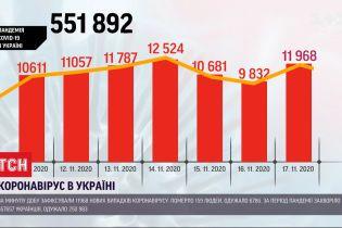 За минувшие сутки коронавирус диагностировали почти у 12 тысяч украинцев
