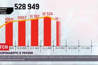 Антирекорды заболеваемости: за сутки в Украине - почти 12 тысяч случаев коронавируса