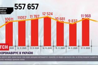 Украина обновляет собственные антирекорды заболеваемости коронавирусом