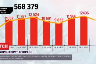 За минувшие сутки зафиксировано почти 12,5 тысячи новых диагнозов COVID-19, умерли 256 человек