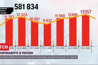 Новый антирекорд: за сутки в Украине коронавирусом заболели более 13 тысяч человек