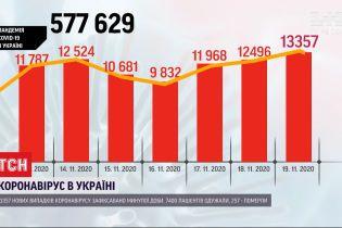Коронавирус в Украине: за последние сутки заразились более 13 тысяч человек