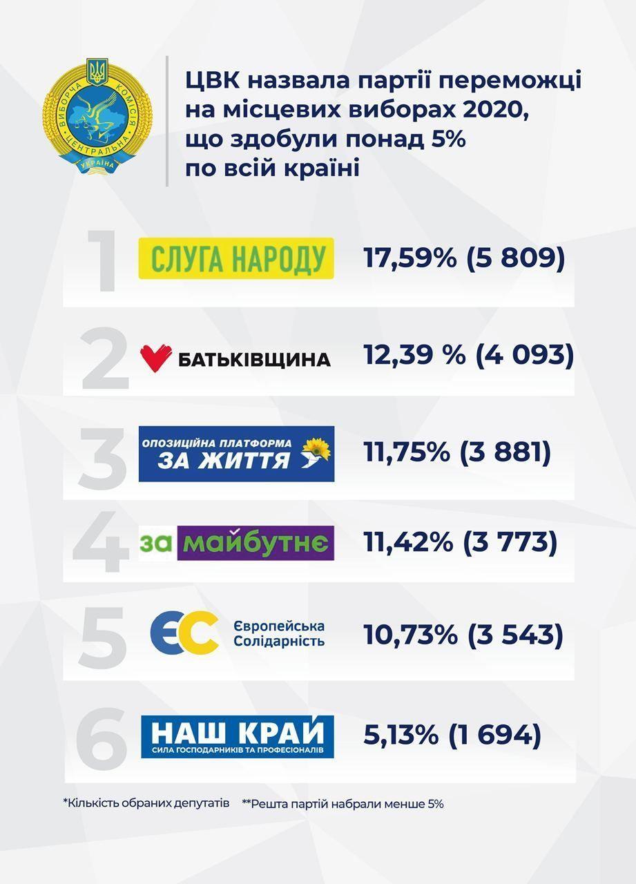 ЦВК щодо партій-переможців реклама 1