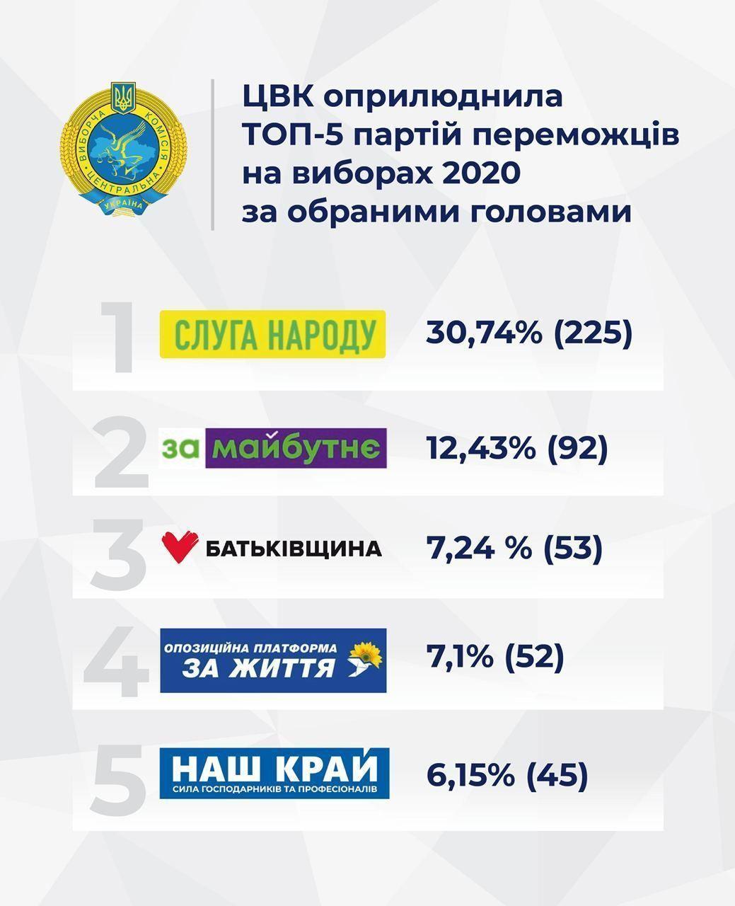 ЦВК щодо партій-переможців реклама 2