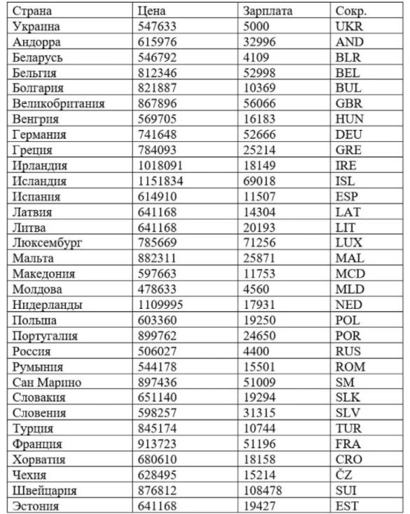 KIA Sportage, таблиця