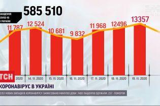 Коронавірус в Україні поставив новий антирекорд