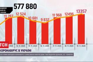 В Україні за добу - понад 13 тисяч інфікованих на коронавірус