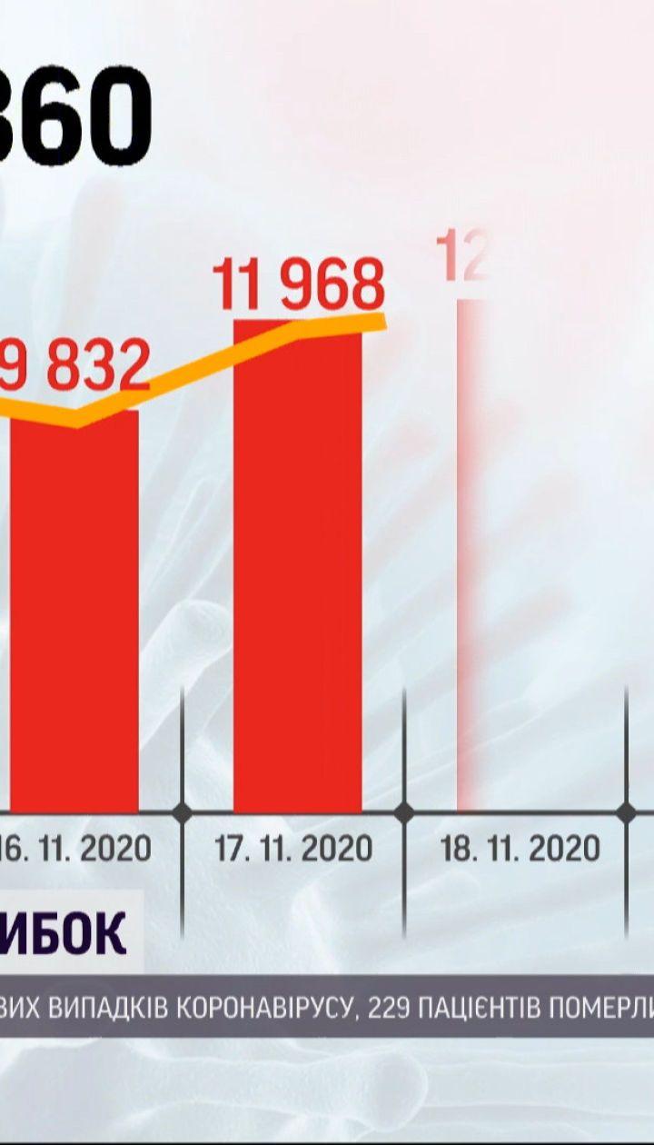 Новый антирекорд: за сутки в Украине - более 14,5 тысячи заболеваний коронавирусом