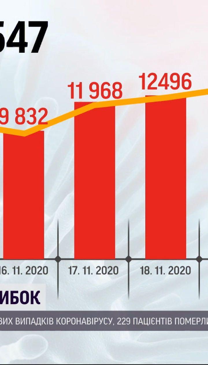Наибольший прирост больных коронавирусом зафиксировали в Киевской и Днепропетровской областях