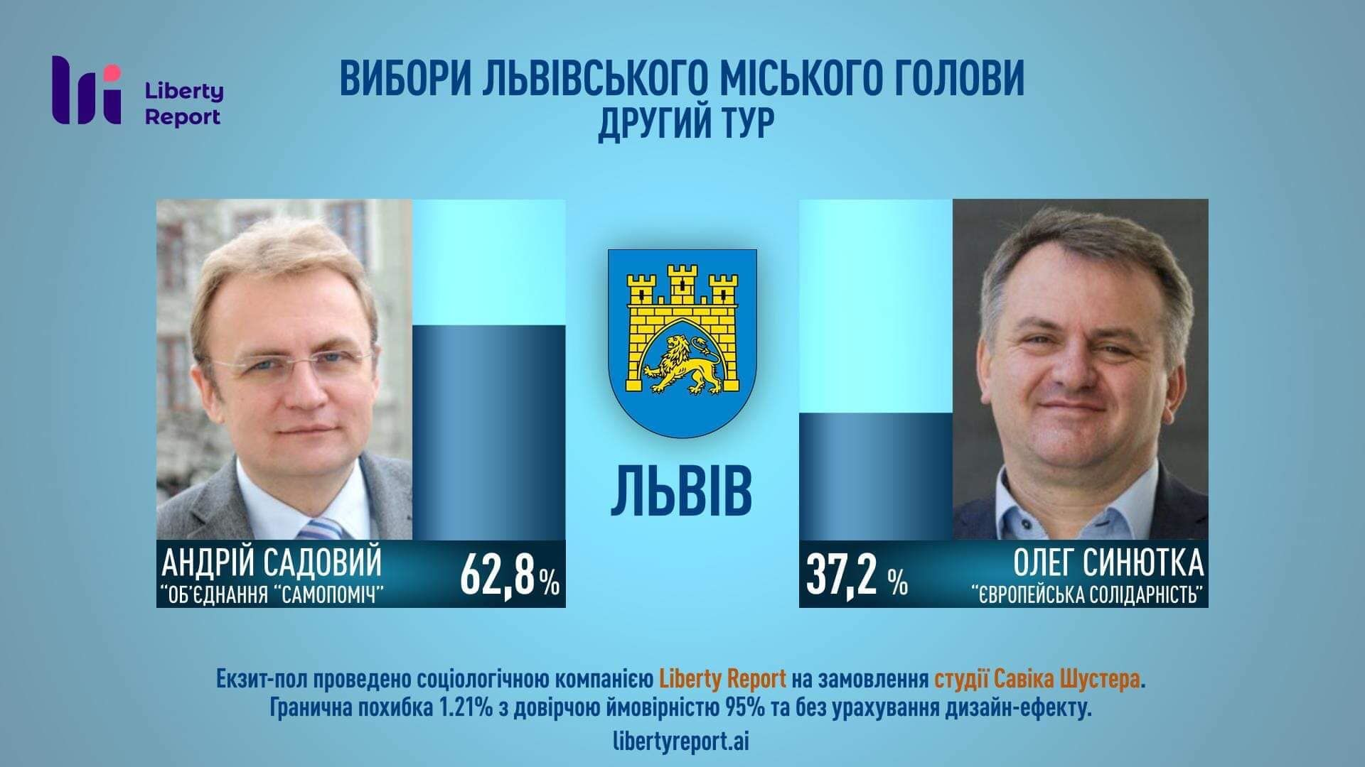 екзит-пол мера Львова