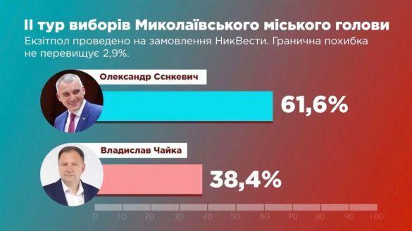 вибори миколаїв