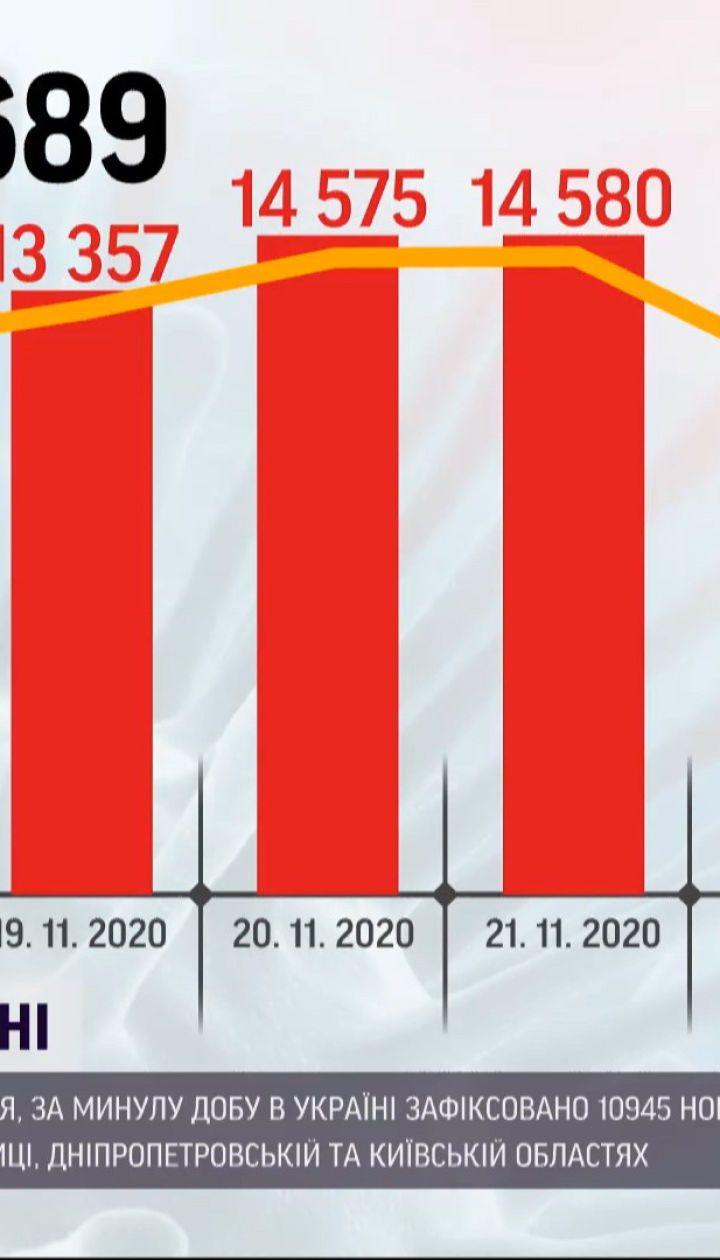 Оновлена статистика: в Україні 10 945 нових випадків коронавірусу