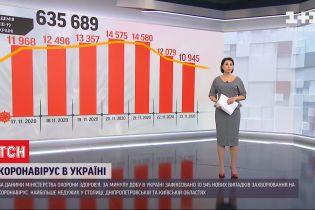 За выходные больше всего больных на COVID-19 обнаружили в Киевской и Днепропетровской областях
