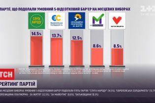 П'ять парламентських партій подолали умовний 5-відсотковий бар'єр на місцевих виборах