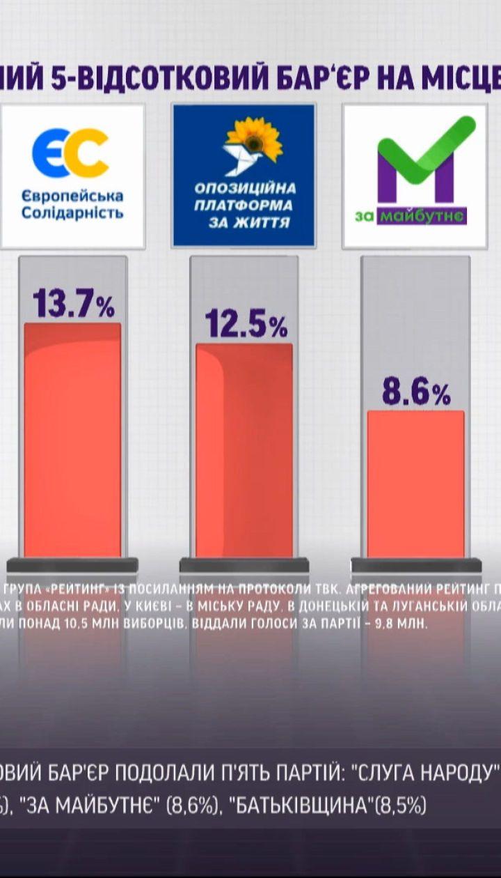 Пять парламентских партий преодолели условный 5-процентный барьер на местных выборах
