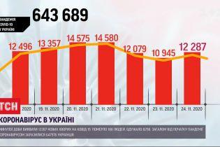 П'ятірку лідерів за поширенням коронавірусу очолив Київ – 1,5 тисячі інфікувань за добу