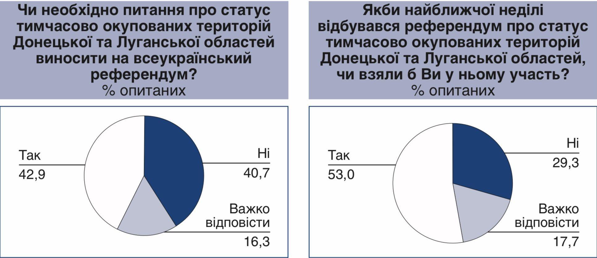 Референдум Донбас